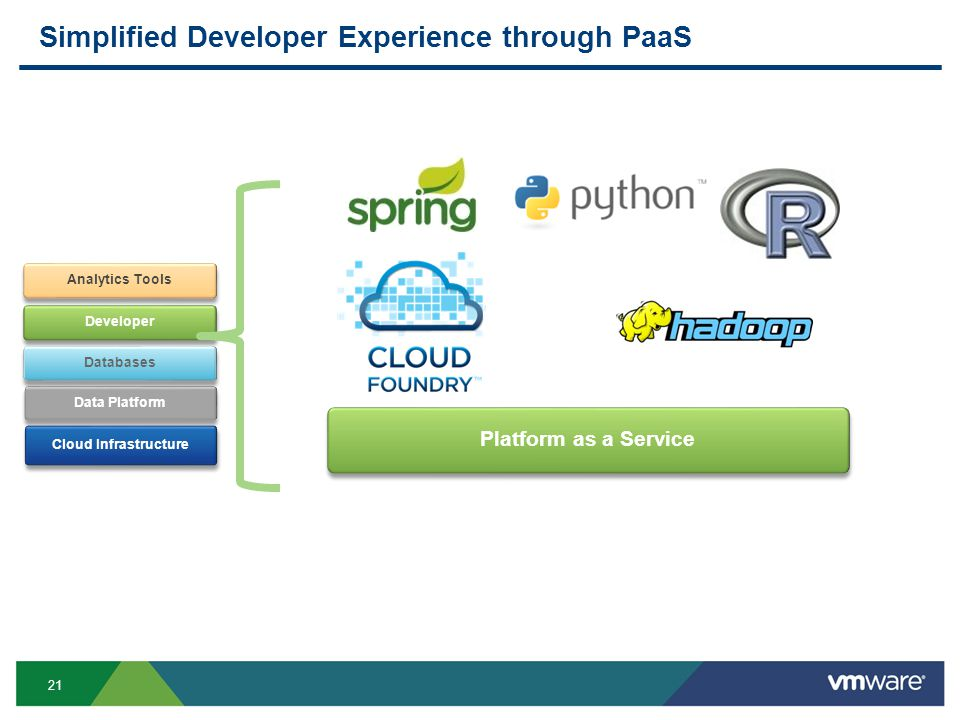 21 Simplified Developer Experience through PaaS Cloud Infrastructure Data Platform Developer Analytics Tools Databases Platform as a Service