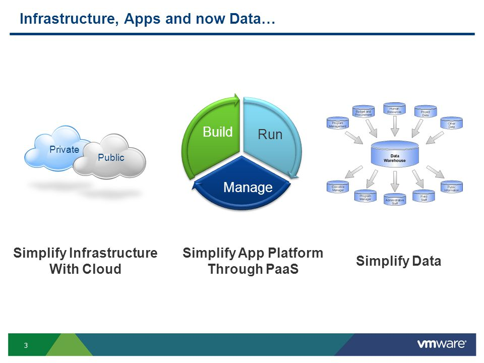 3 Infrastructure, Apps and now Data… Private Public Build Run Manage Simplify Infrastructure With Cloud Simplify App Platform Through PaaS Simplify Da