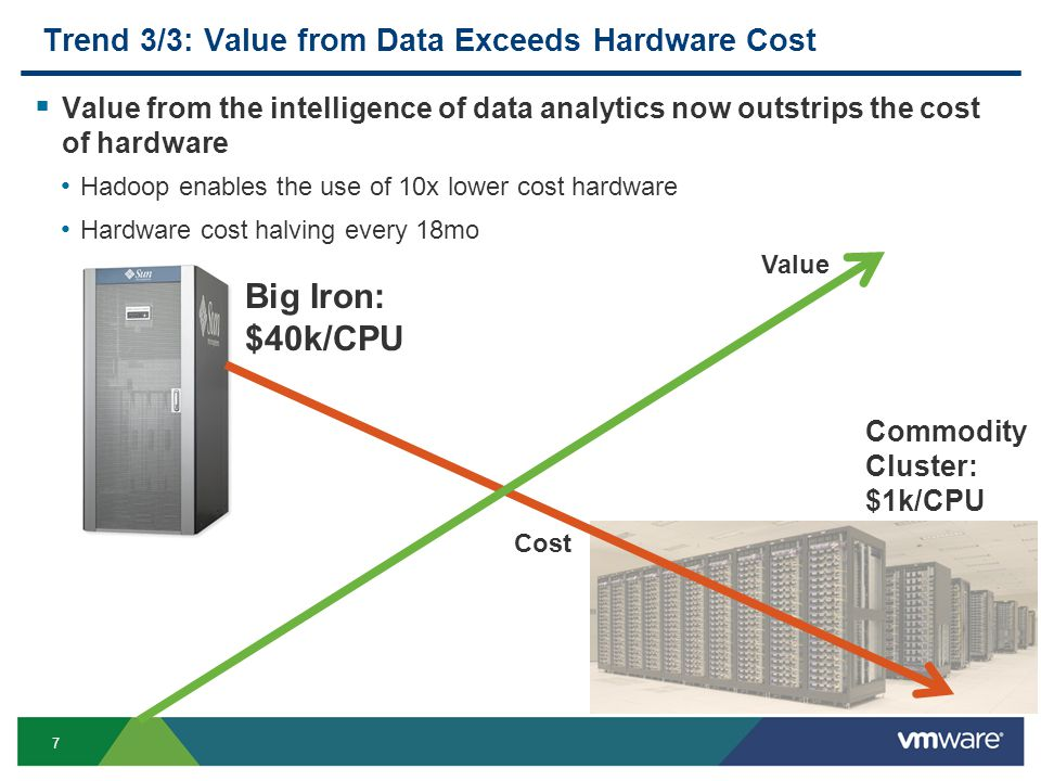 7 Trend 3/3: Value from Data Exceeds Hardware Cost  Value from the intelligence of data analytics now outstrips the cost of hardware Hadoop enables the use of 10x lower cost hardware Hardware cost halving every 18mo Big Iron: $40k/CPU Commodity Cluster: $1k/CPU Value Cost