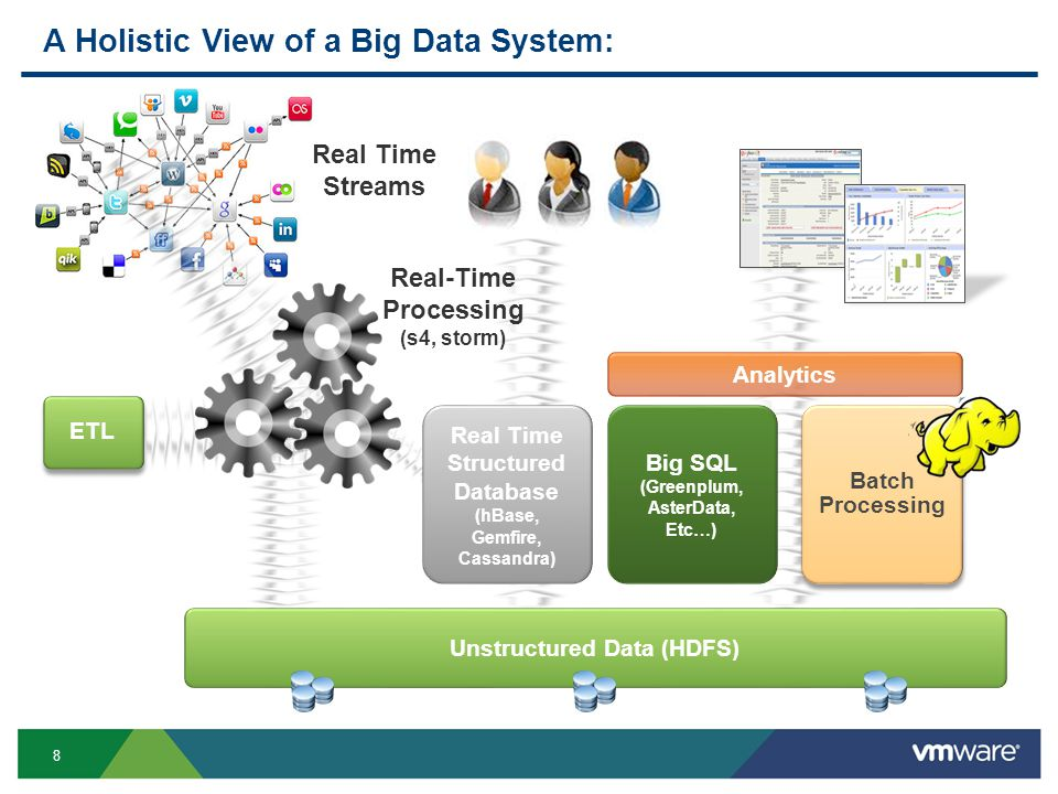 8 A Holistic View of a Big Data System: ETL Real Time Streams Unstructured Data (HDFS) Real Time Structured Database (hBase, Gemfire, Cassandra) Real