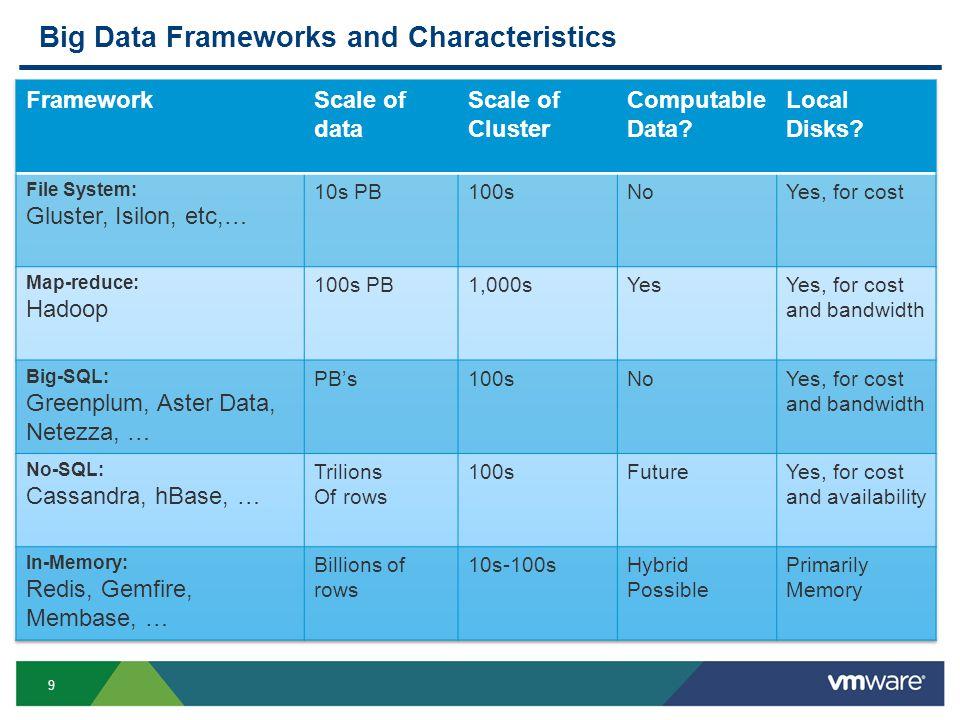 9 Big Data Frameworks and Characteristics