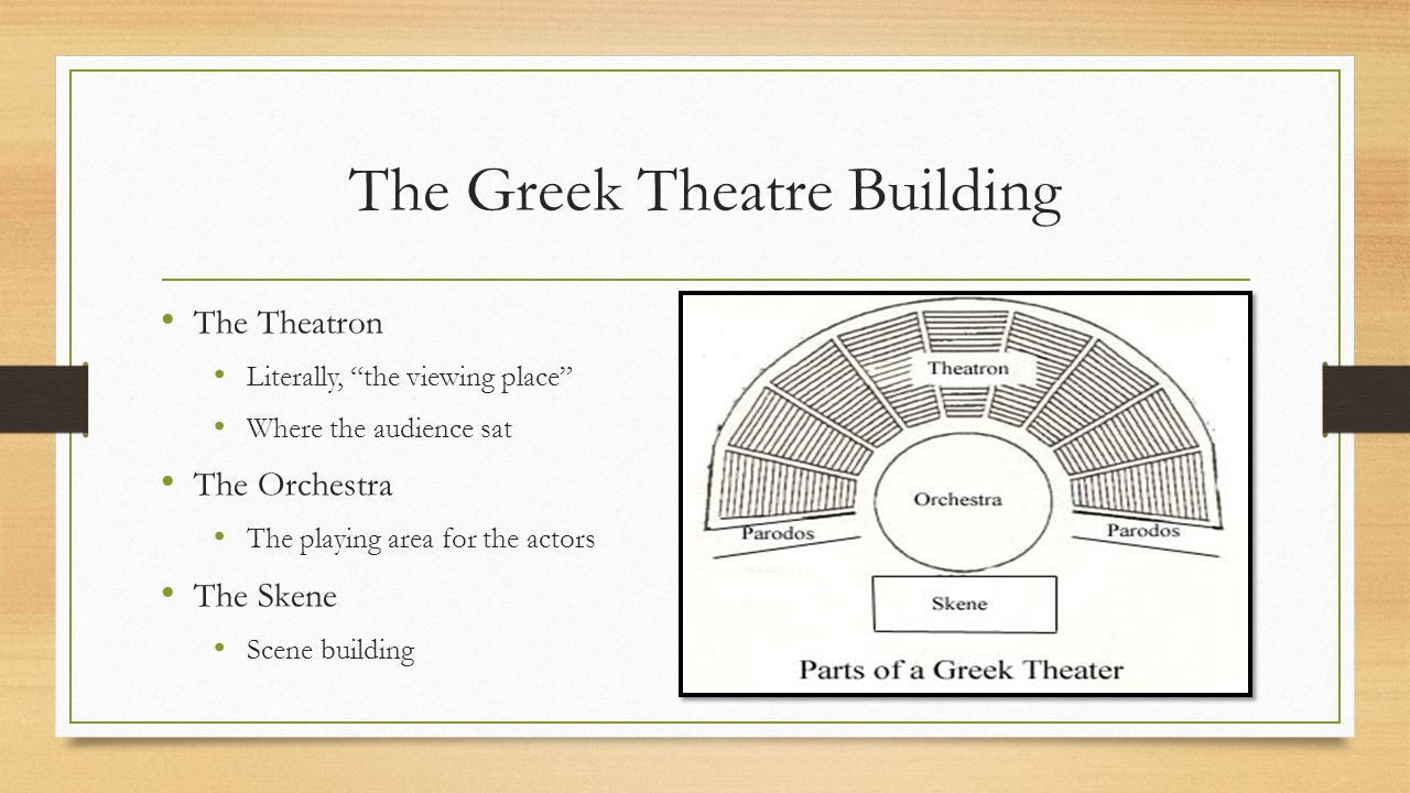 The Greek Theatre Building The Theatron Literally, the viewing place Where the audience sat The Orchestra The playing area for the actors The Skene Scene building