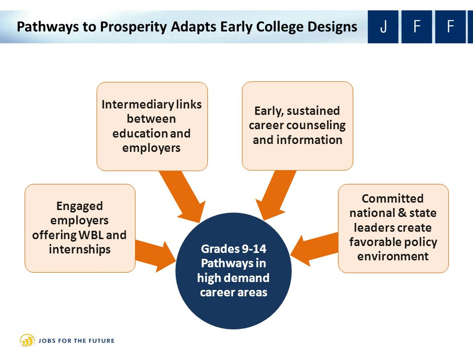 Pathways to Prosperity Adapts Early College Designs Grades 9-14 Pathways in high demand career areas Engaged employers offering WBL and internships In