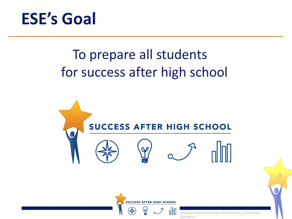 Massachusetts Department of Elementary & Secondary Education ESE's Goal To prepare all students for success after high school 3