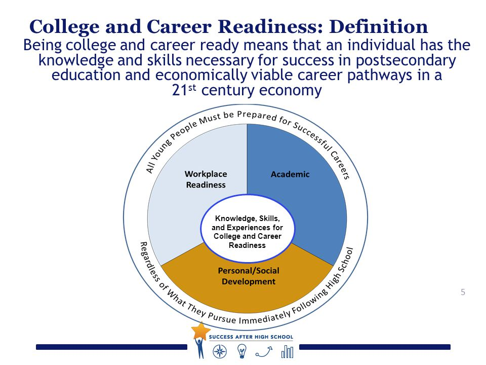 5 College and Career Readiness: Definition Being college and career ready means that an individual has the knowledge and skills necessary for success