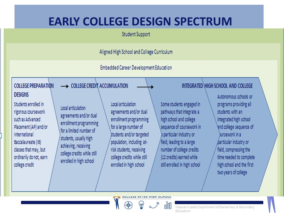Massachusetts Department of Elementary & Secondary Education 8 EARLY COLLEGE DESIGN SPECTRUM