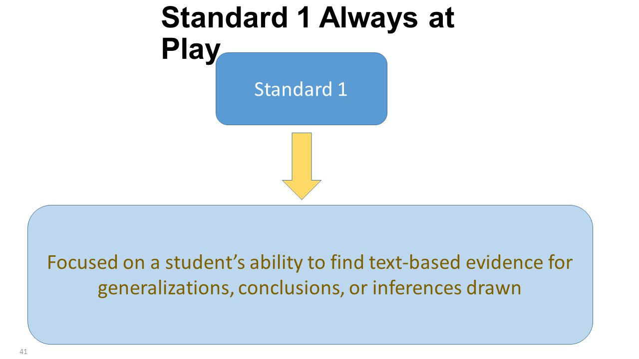 Standard 1 Always at Play Standard 1 Focused on a student's ability to find text-based evidence for generalizations, conclusions, or inferences drawn 41