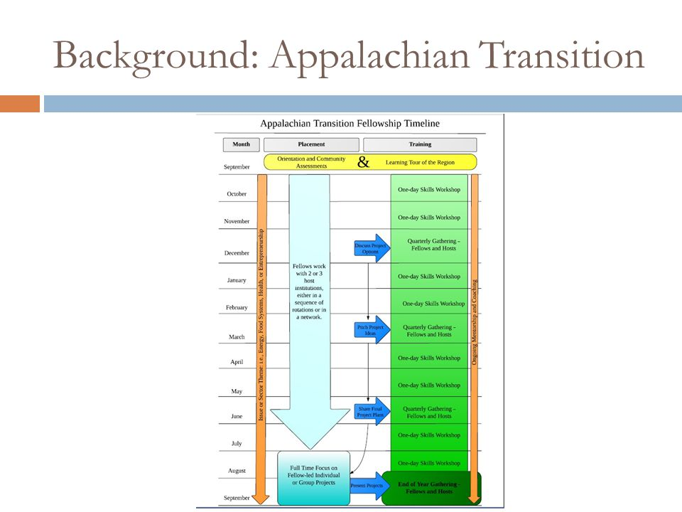 Background: Appalachian Transition