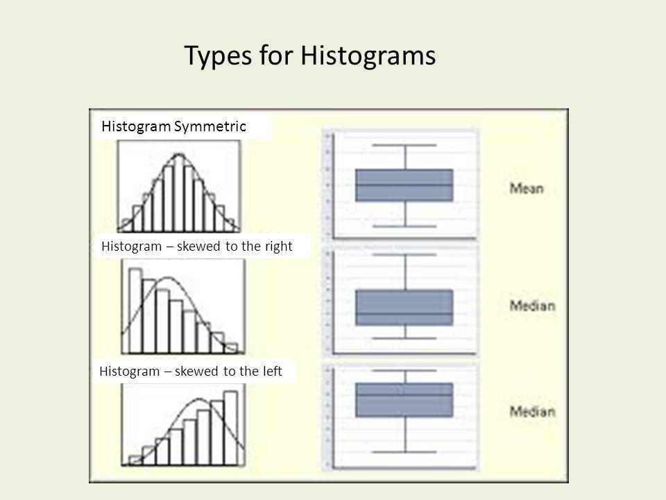 Histogram Symmetric Histogram – skewed to the right Histogram – skewed to the left Types for Histograms