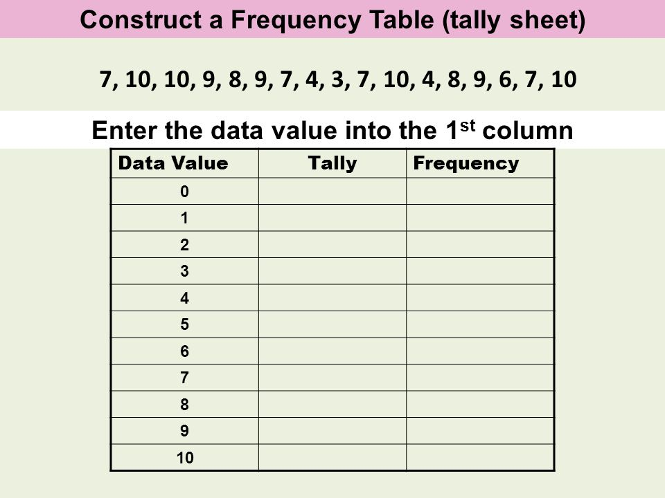 Construct a Frequency Table (tally sheet) Enter the data value into the 1 st column Data ValueTallyFrequency 0 1 2 3 4 5 6 7 8 9 10 7, 10, 10, 9, 8, 9
