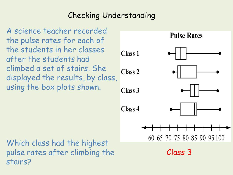 A science teacher recorded the pulse rates for each of the students in her classes after the students had climbed a set of stairs. She displayed the r