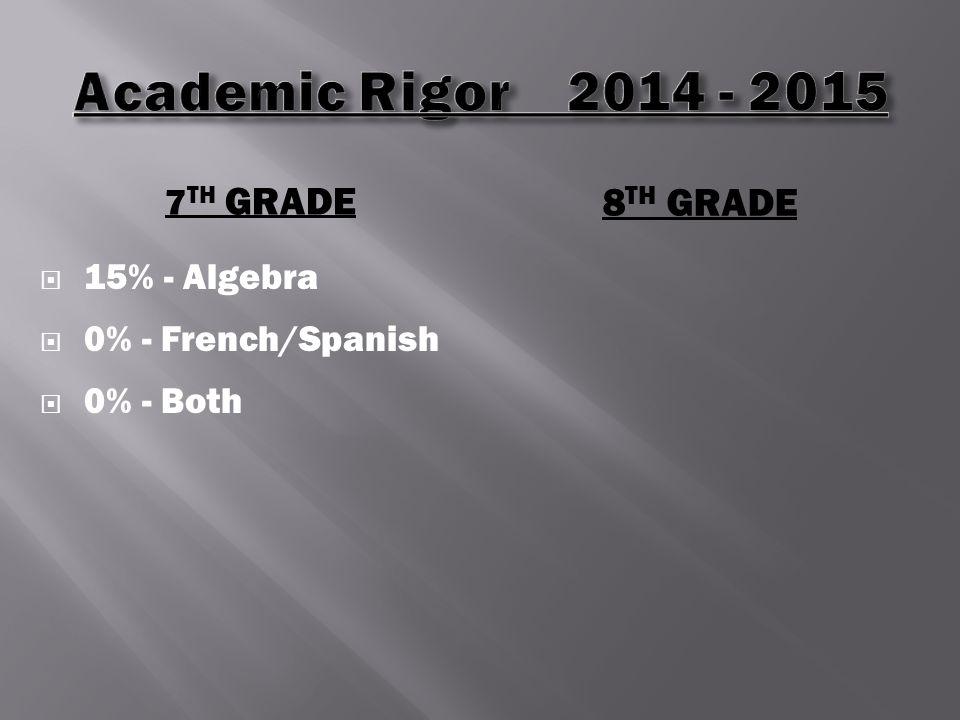 7 TH GRADE 8 TH GRADE  15% - Algebra  0% - French/Spanish  0% - Both