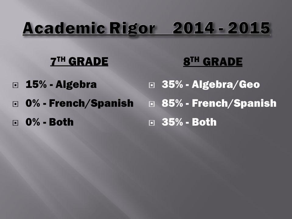 7 TH GRADE 8 TH GRADE  15% - Algebra  0% - French/Spanish  0% - Both  35% - Algebra/Geo  85% - French/Spanish  35% - Both