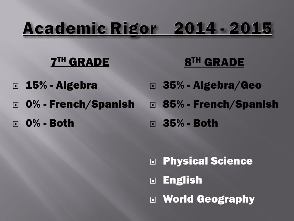 7 TH GRADE 8 TH GRADE  15% - Algebra  0% - French/Spanish  0% - Both  35% - Algebra/Geo  85% - French/Spanish  35% - Both  Physical Science  English  World Geography