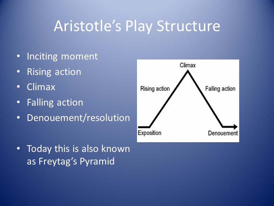 Aristotle's Play Structure Inciting moment Rising action Climax Falling action Denouement/resolution Today this is also known as Freytag's Pyramid