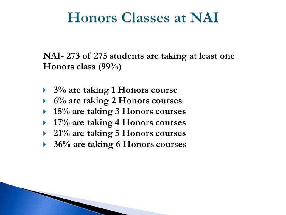 NAI- 273 of 275 students are taking at least one Honors class (99%)  3% are taking 1 Honors course  6% are taking 2 Honors courses  15% are taking 3 Honors courses  17% are taking 4 Honors courses  21% are taking 5 Honors courses  36% are taking 6 Honors courses