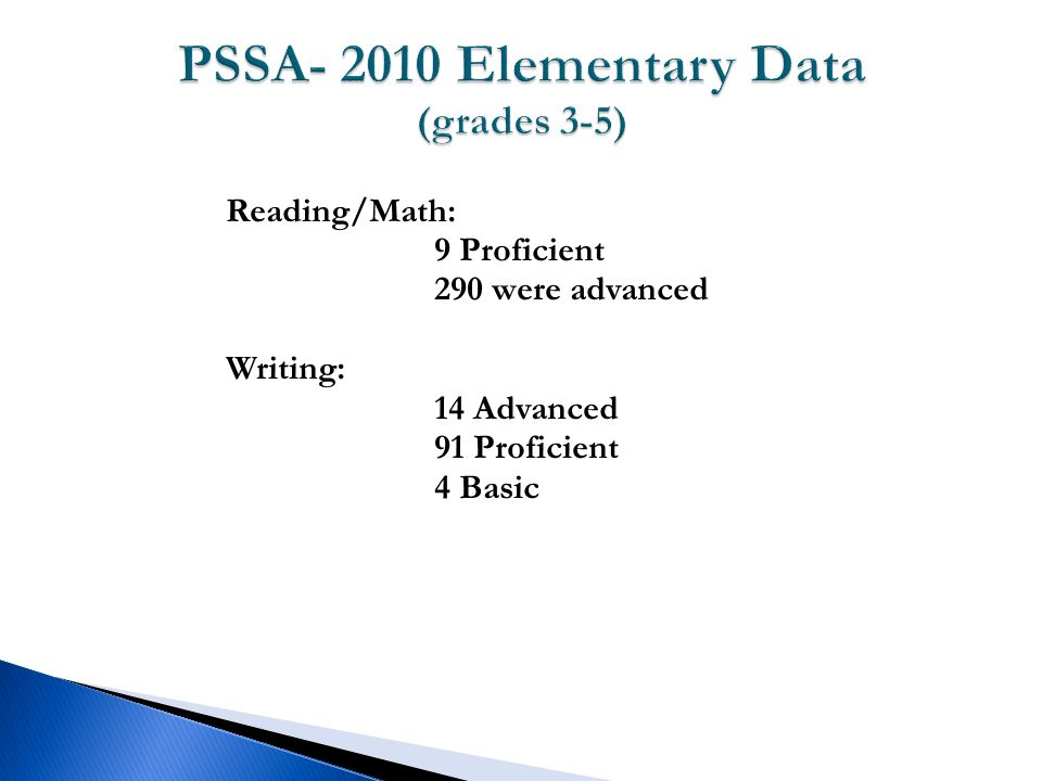Reading/Math: 9 Proficient 290 were advanced Writing: 14 Advanced 91 Proficient 4 Basic