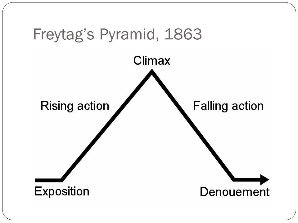 Freytag's Pyramid, 1863