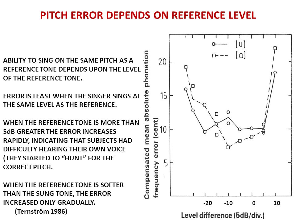 PITCH ERROR DEPENDS ON REFERENCE LEVEL -20 -10 0 10 ABILITY TO SING ON THE SAME PITCH AS A REFERENCE TONE DEPENDS UPON THE LEVEL OF THE REFERENCE TONE