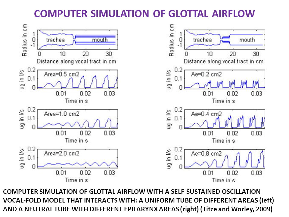 COMPUTER SIMULATION OF GLOTTAL AIRFLOW COMPUTER SIMULATION OF GLOTTAL AIRFLOW WITH A SELF-SUSTAINED OSCILLATION VOCAL-FOLD MODEL THAT INTERACTS WITH: A UNIFORM TUBE OF DIFFERENT AREAS (left) AND A NEUTRAL TUBE WITH DIFFERENT EPILARYNX AREAS (right) (Titze and Worley, 2009)