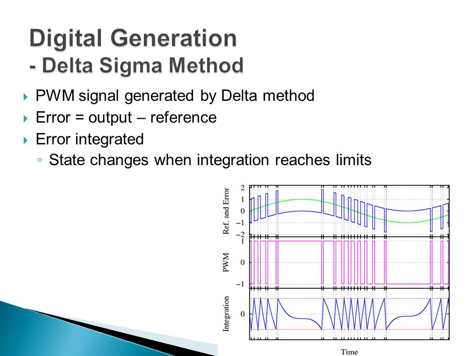  PWM signal generated by Delta method  Error = output – reference  Error integrated ◦ State changes when integration reaches limits