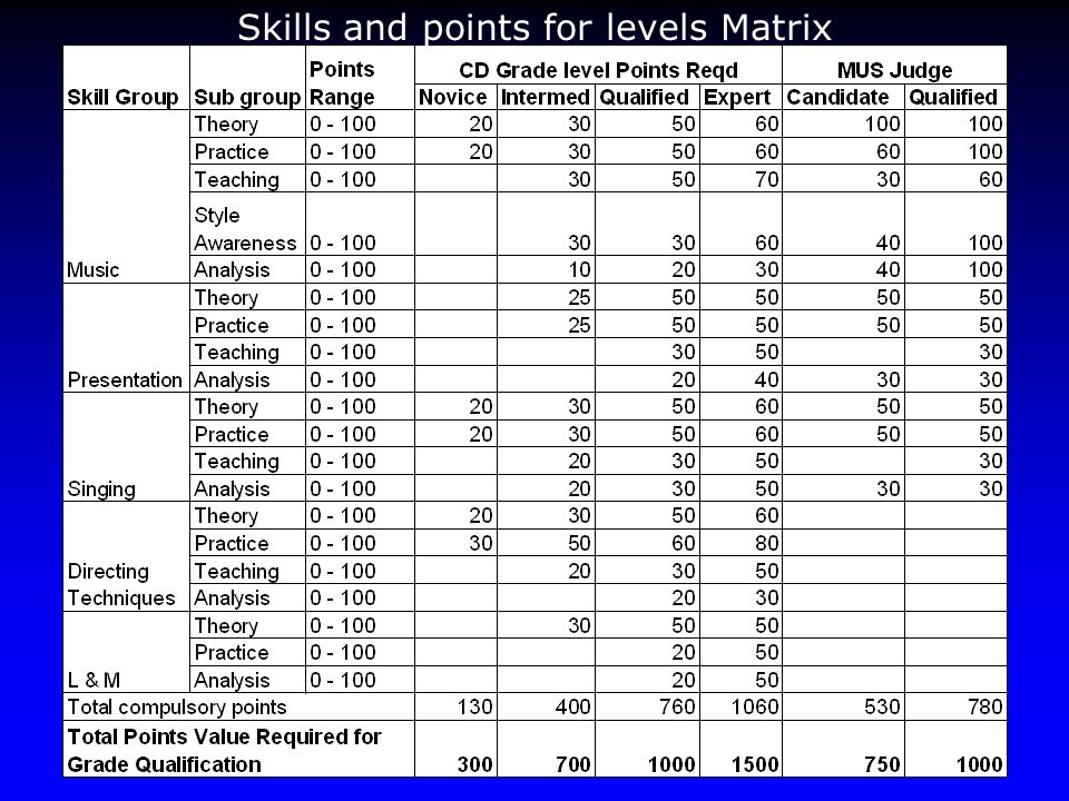 Skills and points for levels Matrix