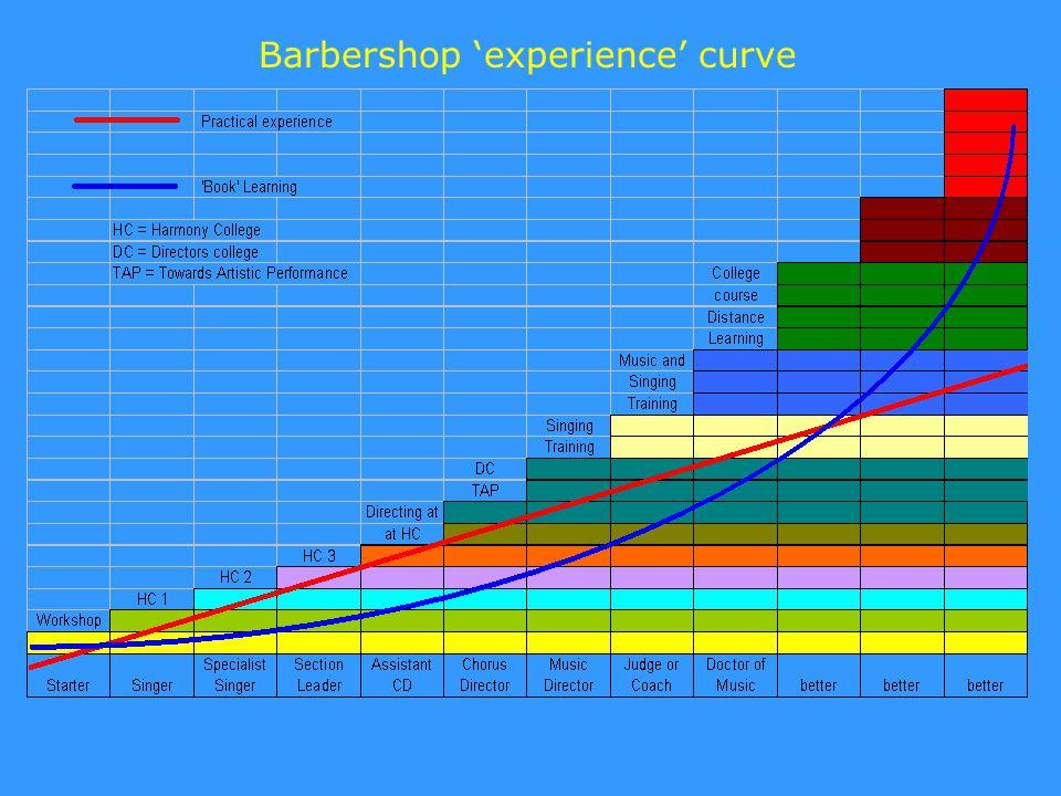 Barbershop 'experience' curve