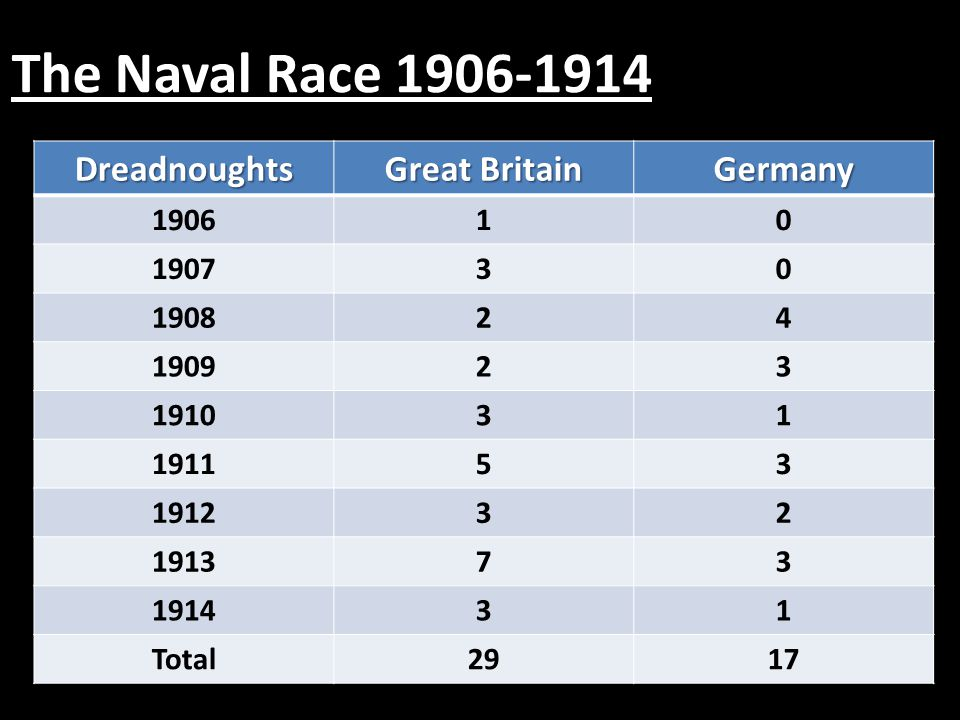 The Naval Race 1906-1914 Dreadnoughts Great Britain Germany 190610 190730 190824 190923 191031 191153 191232 191373 191431 Total2917