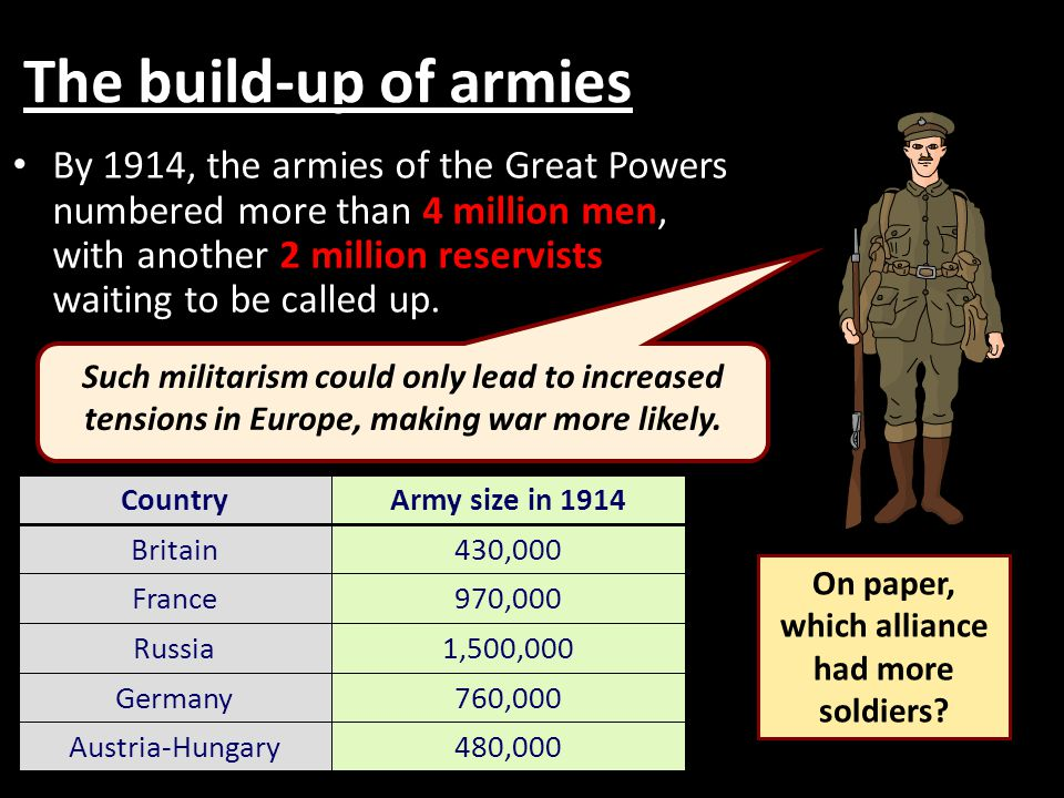 The build-up of armies By 1914, the armies of the Great Powers numbered more than 4 million men, with another 2 million reservists waiting to be called up.