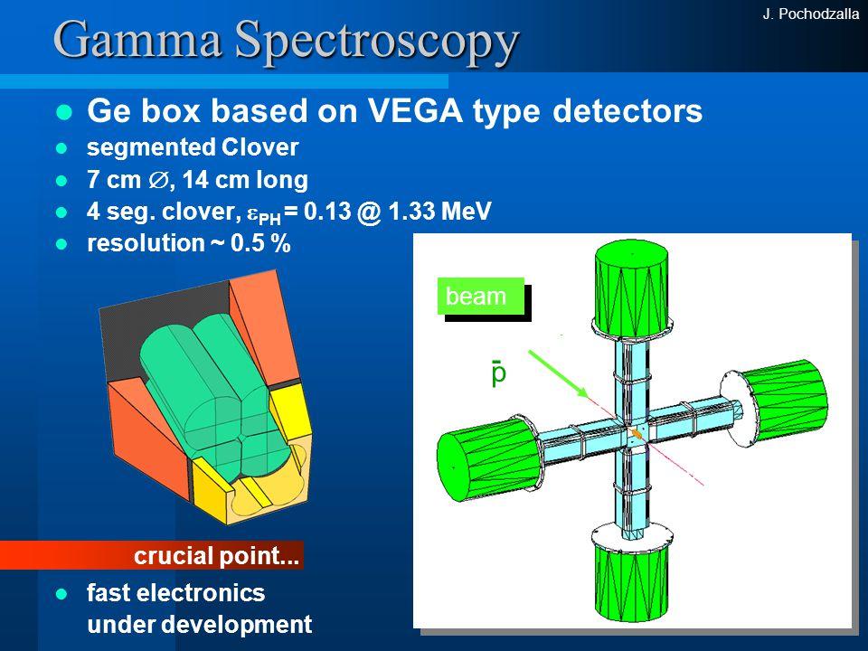 J. Pochodzalla Gamma Spectroscopy Ge box based on VEGA type detectors segmented Clover 7 cm , 14 cm long 4 seg. clover,  PH = 0.13 @ 1.33 MeV resolu