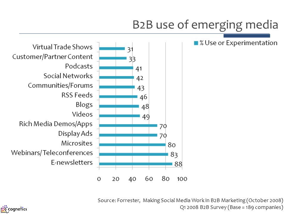 B2B use of emerging media Source: Forrester, Making Social Media Work in B2B Marketing (October 2008) Q1 2008 B2B Survey (Base = 189 companies)