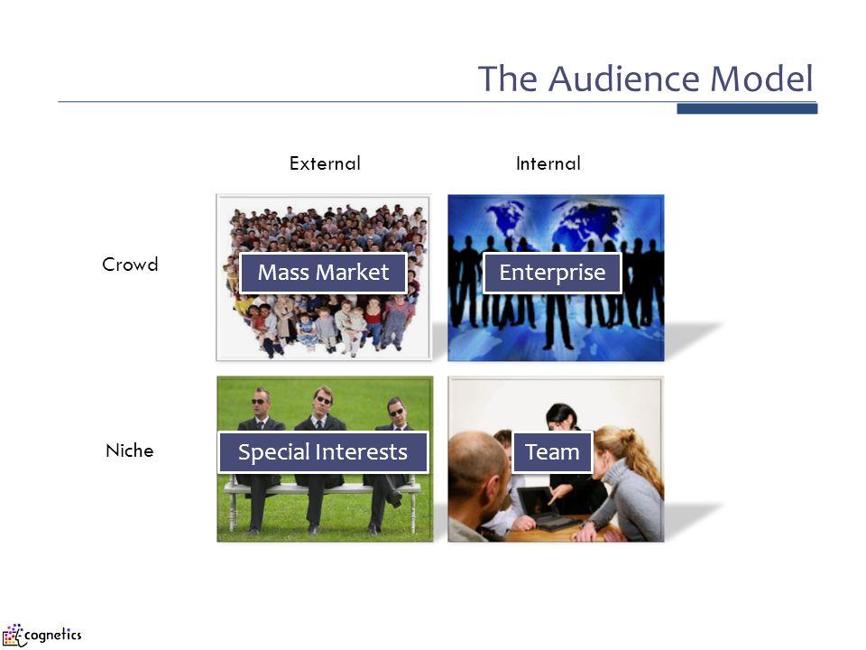 The Audience Model InternalExternal Niche Crowd Team Mass Market Enterprise Special Interests