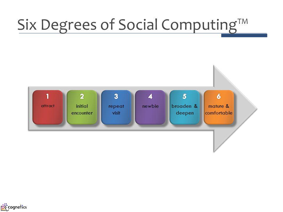 Six Degrees of Social Computing™