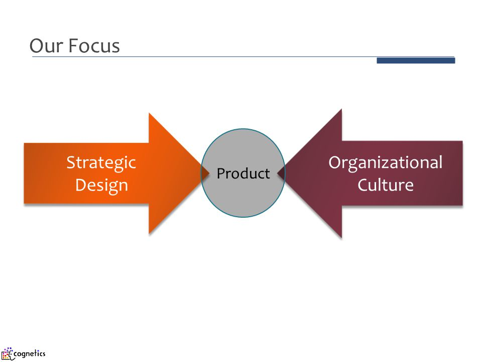 Our Focus Strategic Design Organizational Culture Product