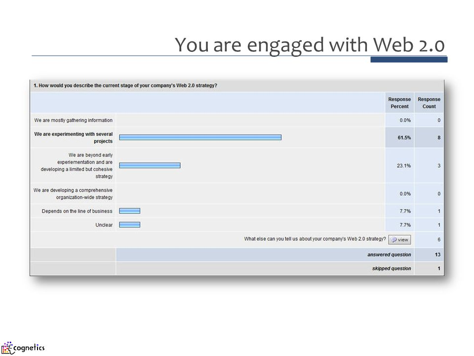 You are engaged with Web 2.0