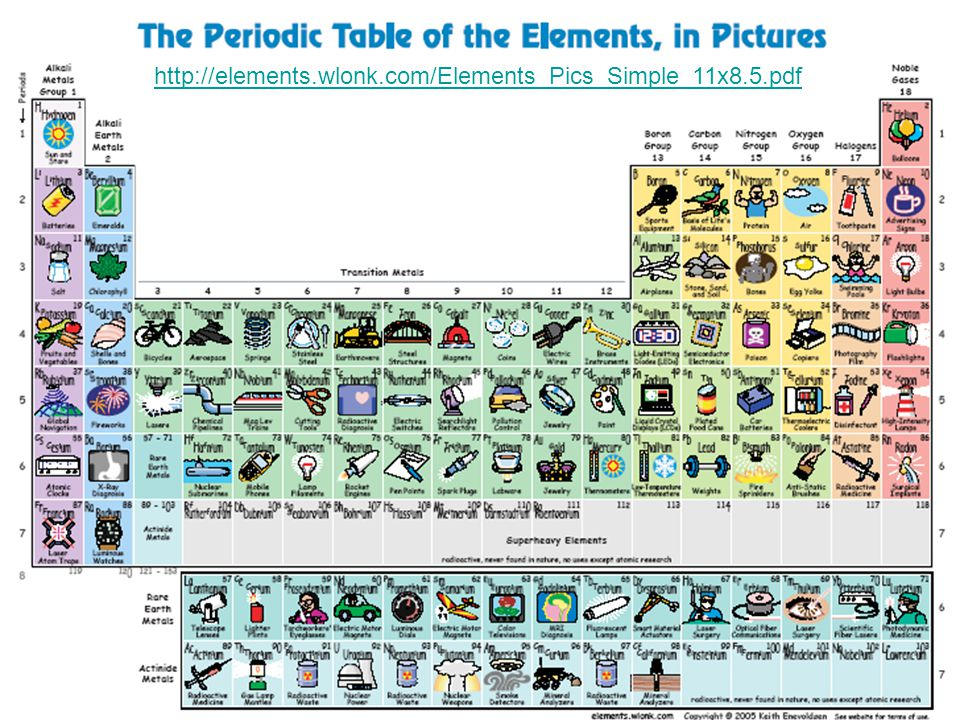 Periodic table periodic table download pdf periodic table of identify how elements are arranged on the periodic table the urtaz Choice Image