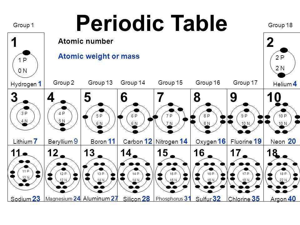12 345678910 1112131415161718 Periodic Table Hydrogen 1 Helium 4 Lithium 7 Beryllium 9 Boron 11 Carbon 12 Nitrogen 14 Oxygen 16 Fluorine 19 Neon 20 Sodium 23 Magnesium 2 4 Aluminum 27 Silicon 28 Phosphorus 31 Chlorine 35 Argon 40 Sulfur 32 Group 1 Group 2Group 13Group 14Group 15Group 16Group 17 Group 18 1 P 0 N 2 P 2 N 3 P 4 N 4 P 5 N 5 P 6 N 6 P 6 N 7 P 7 N 8 P 8 N 9 P 10 N 10 P 10 N 11 P 12 N 12 P 12 N 13 P 14 N 14 P 14 N 15 P 16 N 16 P 16 N 17 P 18 N 18 P 22 N Atomic weight or mass Atomic number