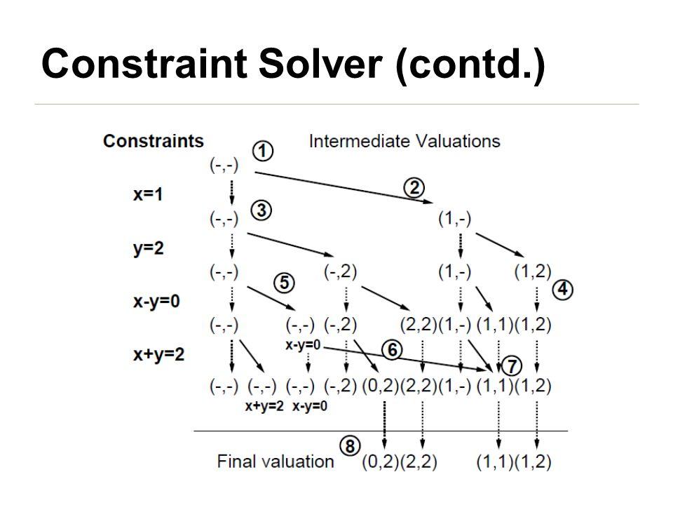 Constraint Solver (contd.)