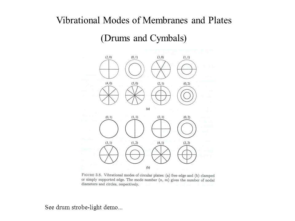 Vibrational Modes of Handbells