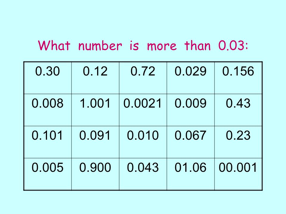 What number is more than 0.03: 0.300.120.720.0290.156 0.0081.0010.00210.0090.43 0.1010.0910.0100.0670.23 0.0050.9000.04301.0600.001