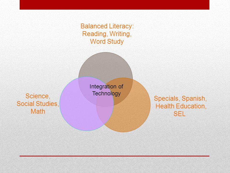 BALANCED LITERACY Readers' Workshop  Whole Groups  Guided small groups  Individual conferencing Writers' Workshop  Expository, opinion, narrative, poetry, non-fiction research  Skills: Organization & Structure Elaboration Expression & Language Mechanics Presentation Word-Study Mini-lessons Response to Literature Read alouds