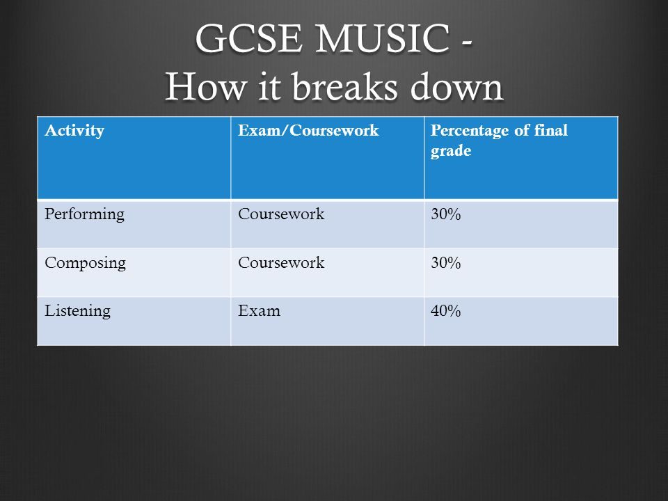 GCSE MUSIC - How it breaks down ActivityExam/CourseworkPercentage of final grade PerformingCoursework30% ComposingCoursework30% ListeningExam40%