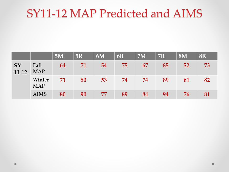 SY11-12 MAP Predicted and AIMS 5M5R6M6R7M7R8M8R SY 11-12 Fall MAP 6471547567855273 Winter MAP 71805374 896182 AIMS 8090778984947681