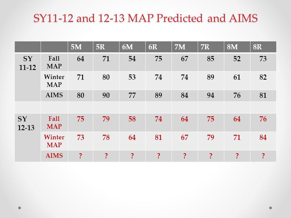 SY11-12 and 12-13 MAP Predicted and AIMS 5M5R6M6R7M7R8M8R SY 11-12 Fall MAP 6471547567855273 Winter MAP 71805374 896182 AIMS 8090778984947681 SY 12-13 Fall MAP 7579587464756476 Winter MAP 7378648167797184 AIMS