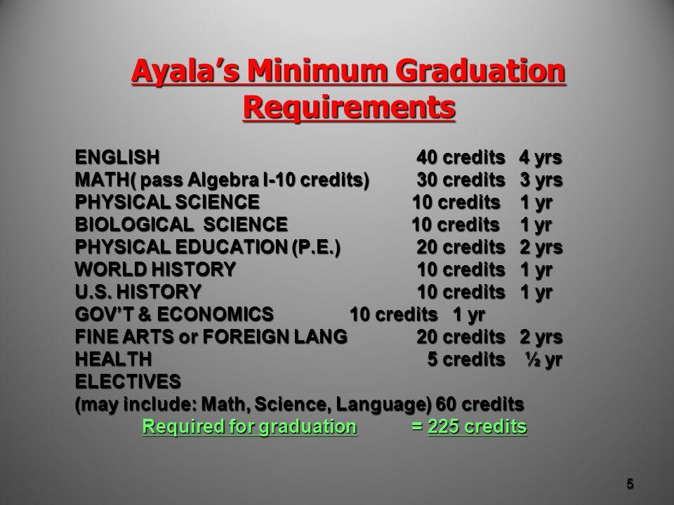 Ayala's Minimum Graduation Requirements ENGLISH 40 credits 4 yrs MATH( pass Algebra I-10 credits) 30 credits 3 yrs PHYSICAL SCIENCE 10 credits 1 yr BIOLOGICAL SCIENCE 10 credits 1 yr PHYSICAL EDUCATION (P.E.) 20 credits 2 yrs WORLD HISTORY 10 credits 1 yr U.S.
