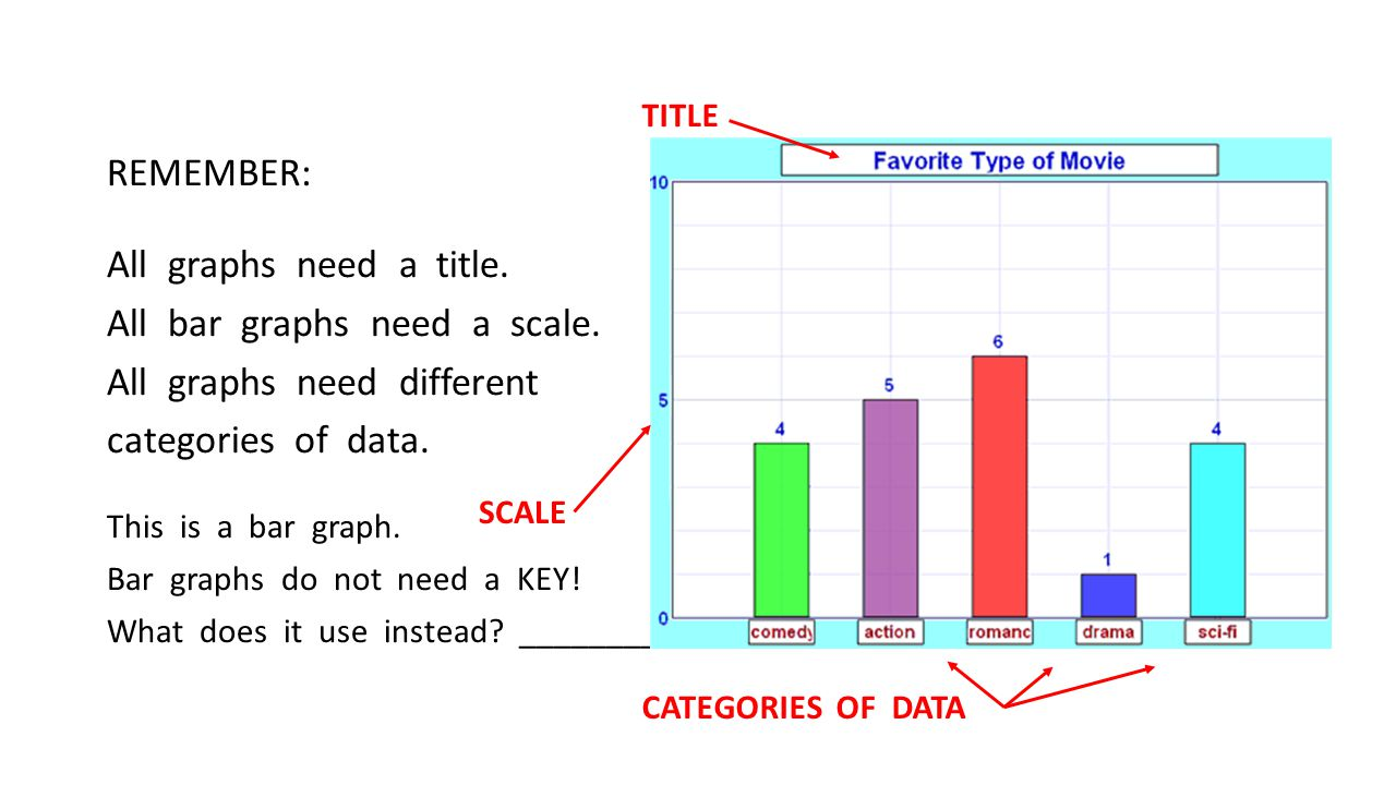 REMEMBER: All graphs need a title. All bar graphs need a scale.