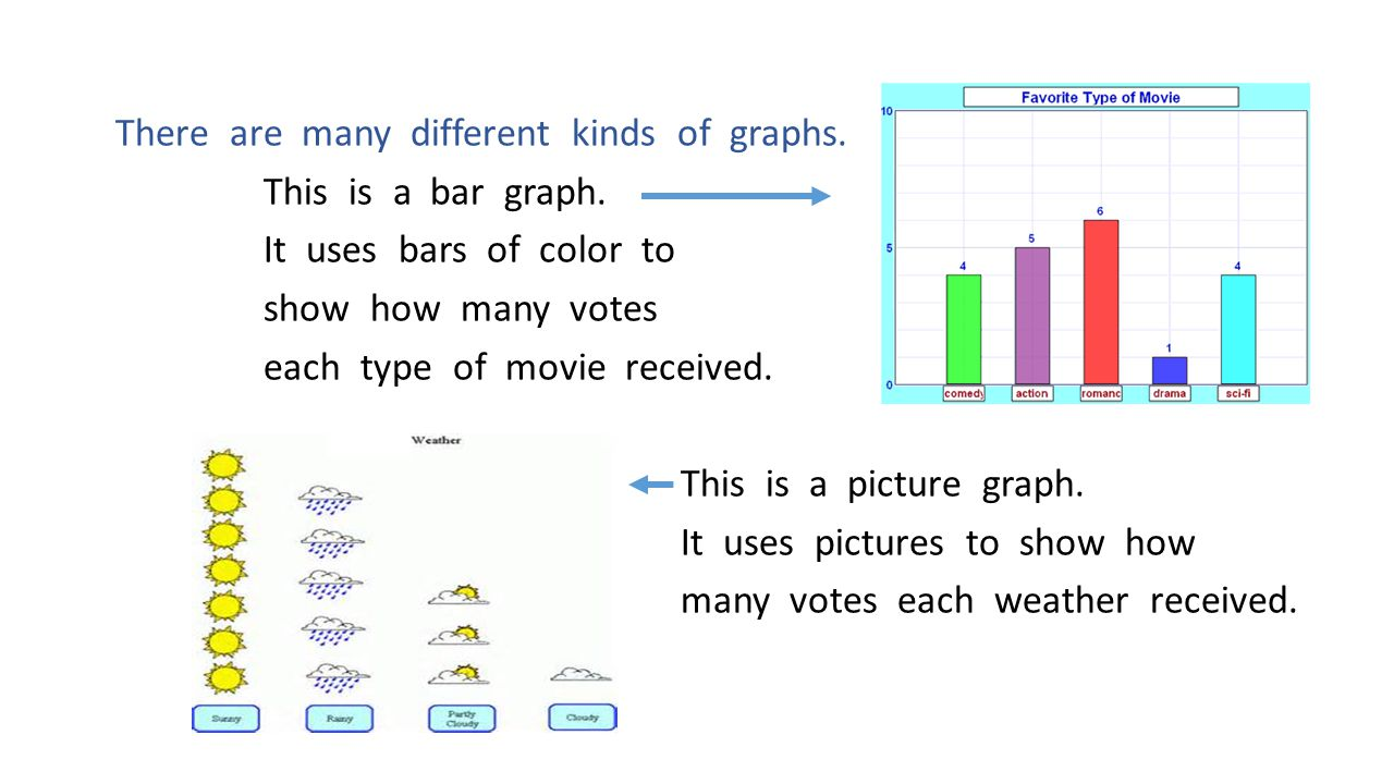 Line Plots are perfect to show numbers of things.