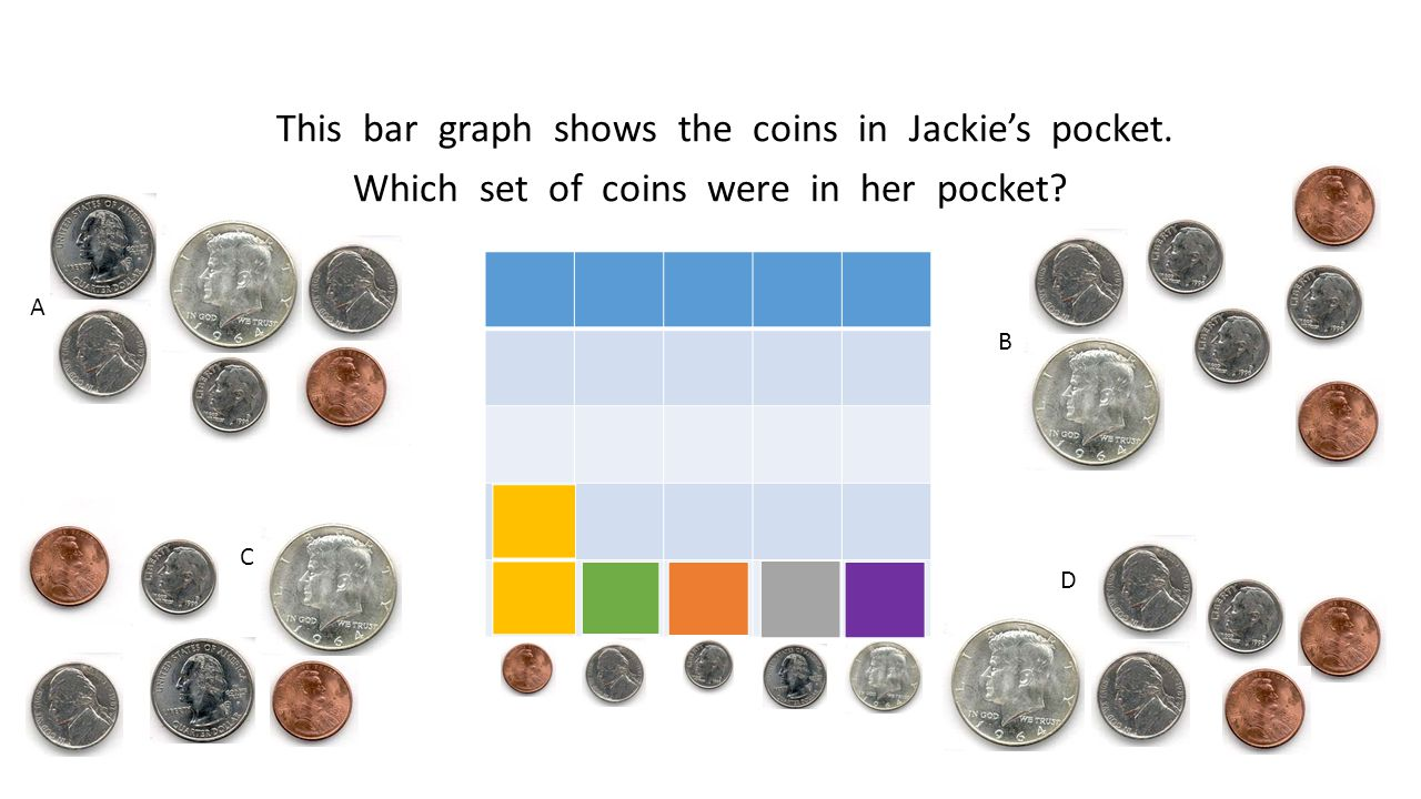 This bar graph shows the coins in Jackie's pocket. Which set of coins were in her pocket A B C D