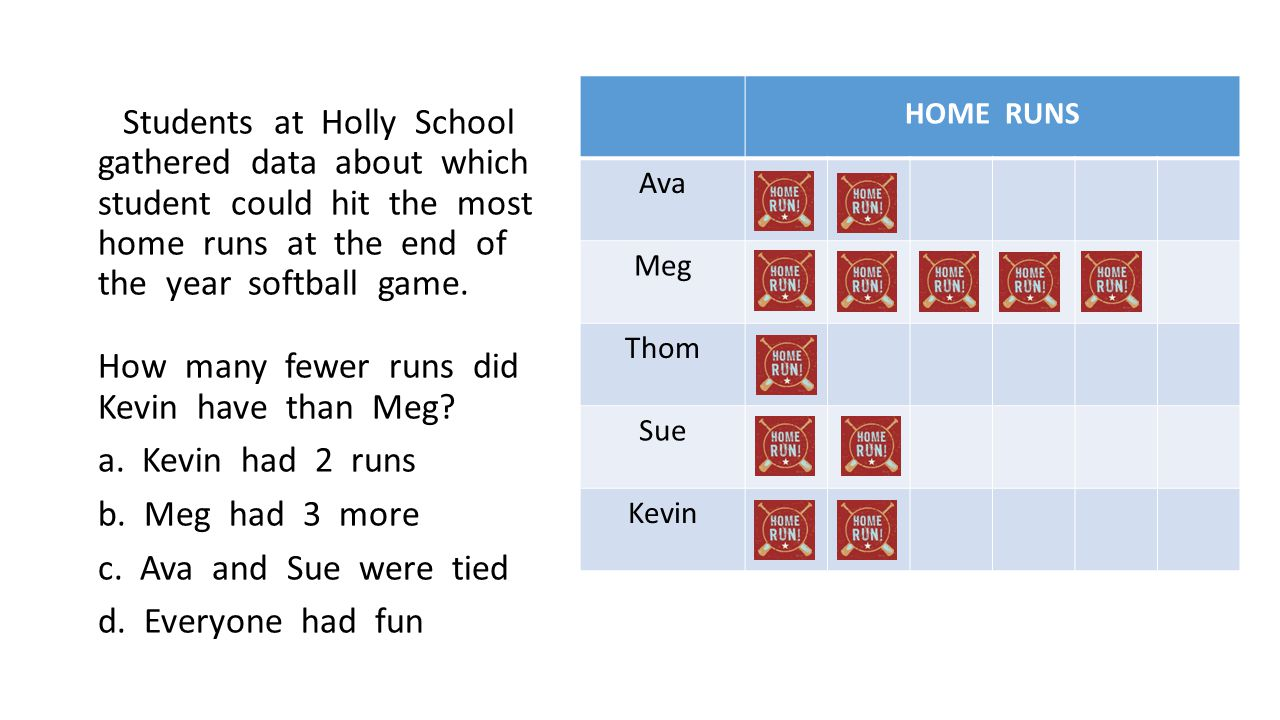 Students at Holly School gathered data about which student could hit the most home runs at the end of the year softball game.