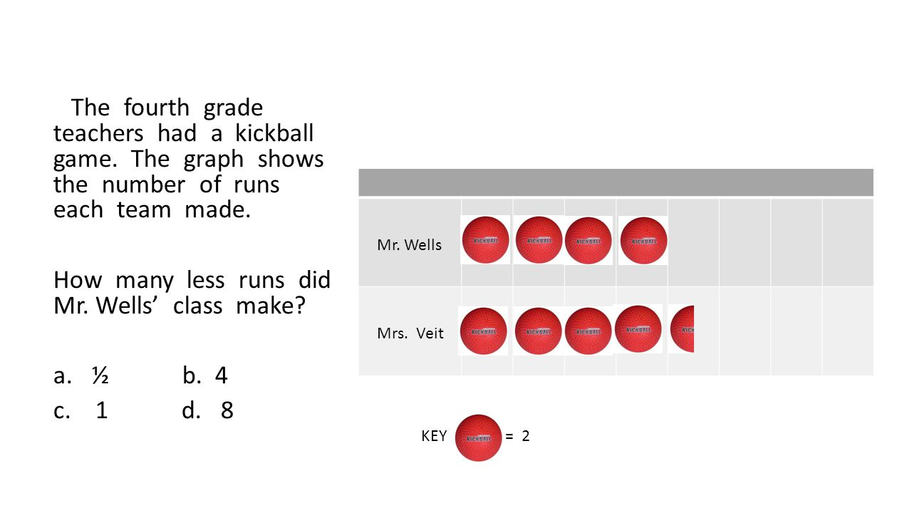 The fourth grade teachers had a kickball game. The graph shows the number of runs each team made.